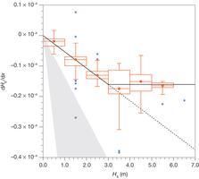Measured attenuations from Kohout et al. 2014.
