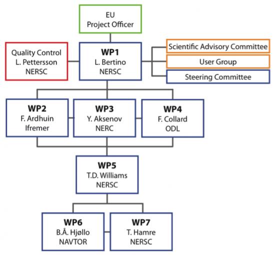 SWARP organization
