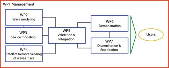 SWARP work package management